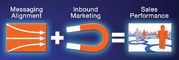 inbound marketing messaging