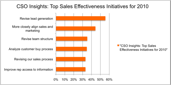 Top 10 CSO initiatives 2010