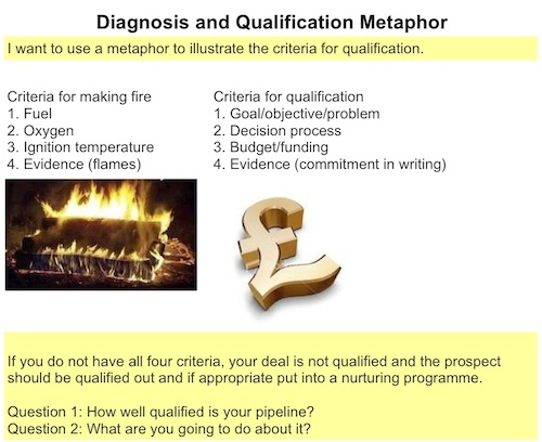 Diagnosis and Qualification Metaphor.500