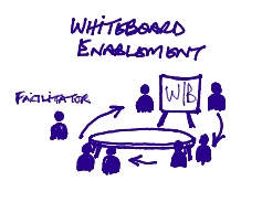 whiteboard selling enablement