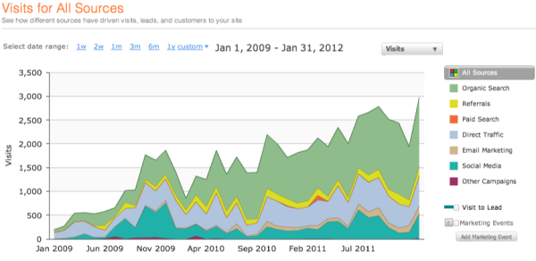 hubspot 3 yr traffic  resized 600