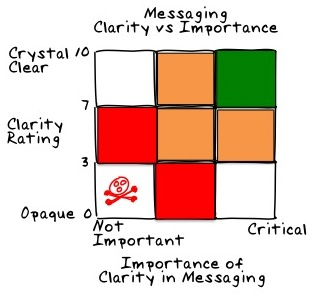 Messaging Effectiveness