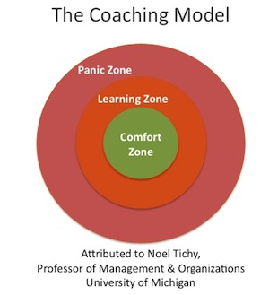 The coaching model