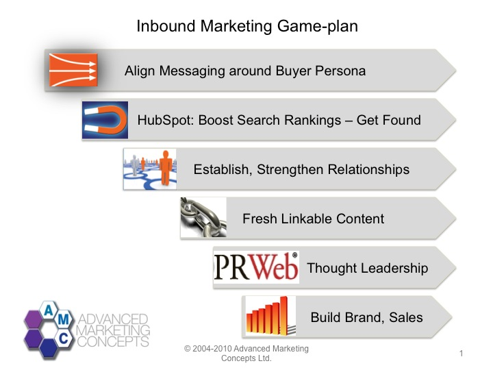 inbound marketing sequence of events