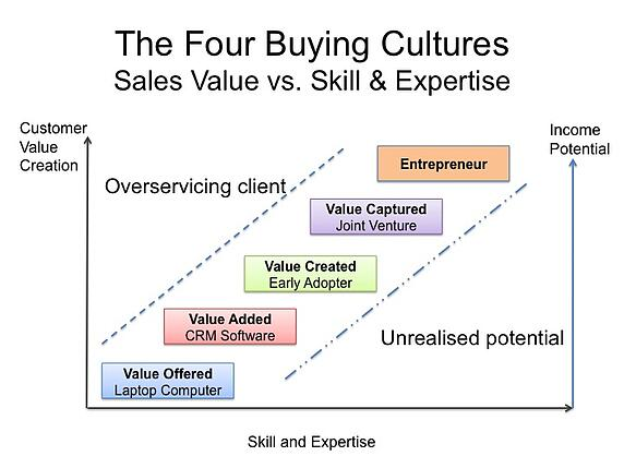 sales value vs skill