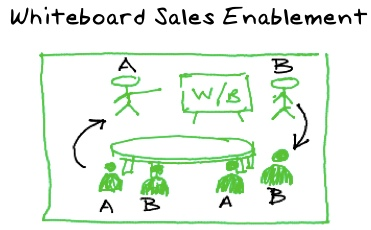 whiteboard enablement