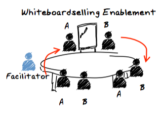 whiteboardselling enablement
