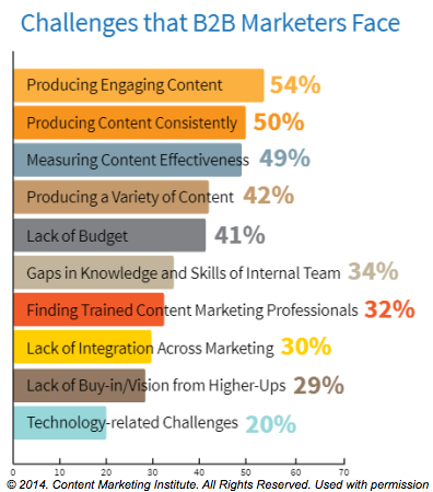 b2b_marketing_challenges