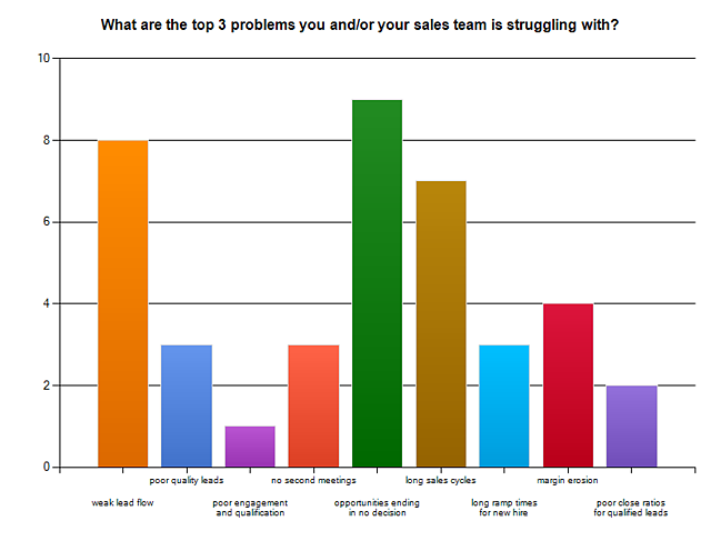 3 biggest sales problems