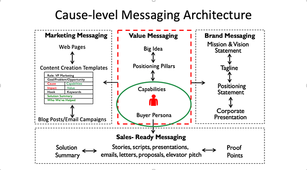 Cause-level messaging architecture