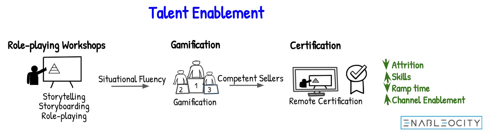 Talent enablement