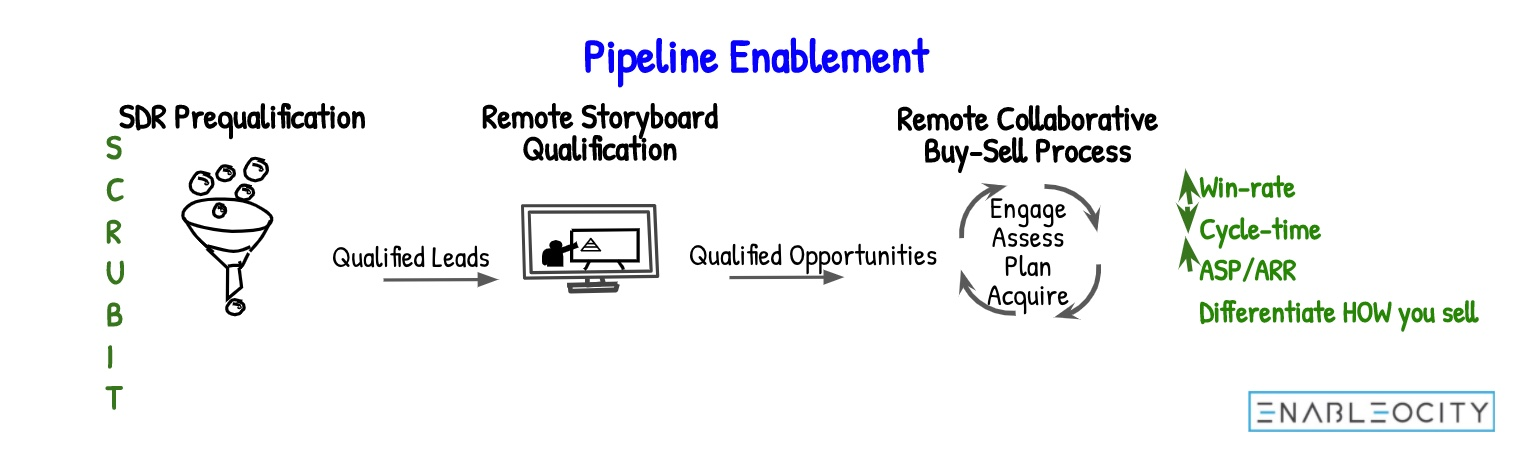 pipeline enablement 2